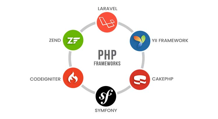 Latest PHP Trends