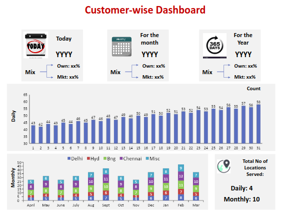 customer-wise-dashboard