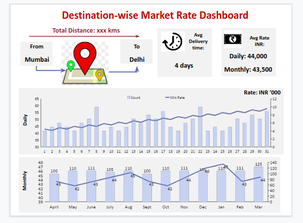 destination-wise-market-rate-dashboard