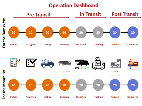 operation-dashboard